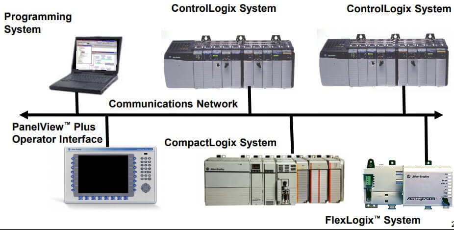 PLC | PLC Meaning | What is a PLC Programming?