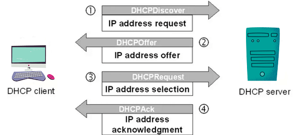 dhcp lease time windows 10 Function